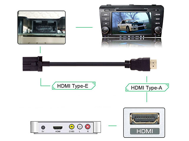 HDMI 1.4 Type A Male to Type E Male Video Audio Cable